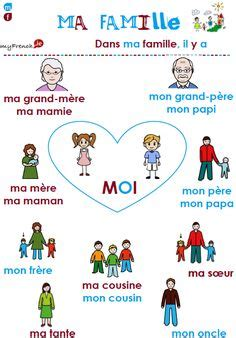KS1&2 Ma famille Describe my family in French by